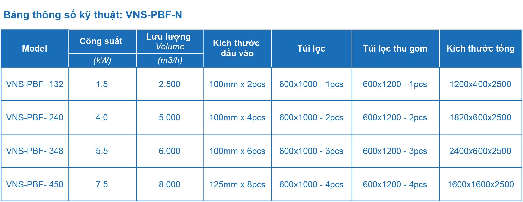 Thông số kỹ thuật máy hút bụi túi vải