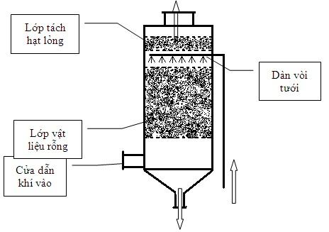 hệ thống xử lý khí thải hấp thụ