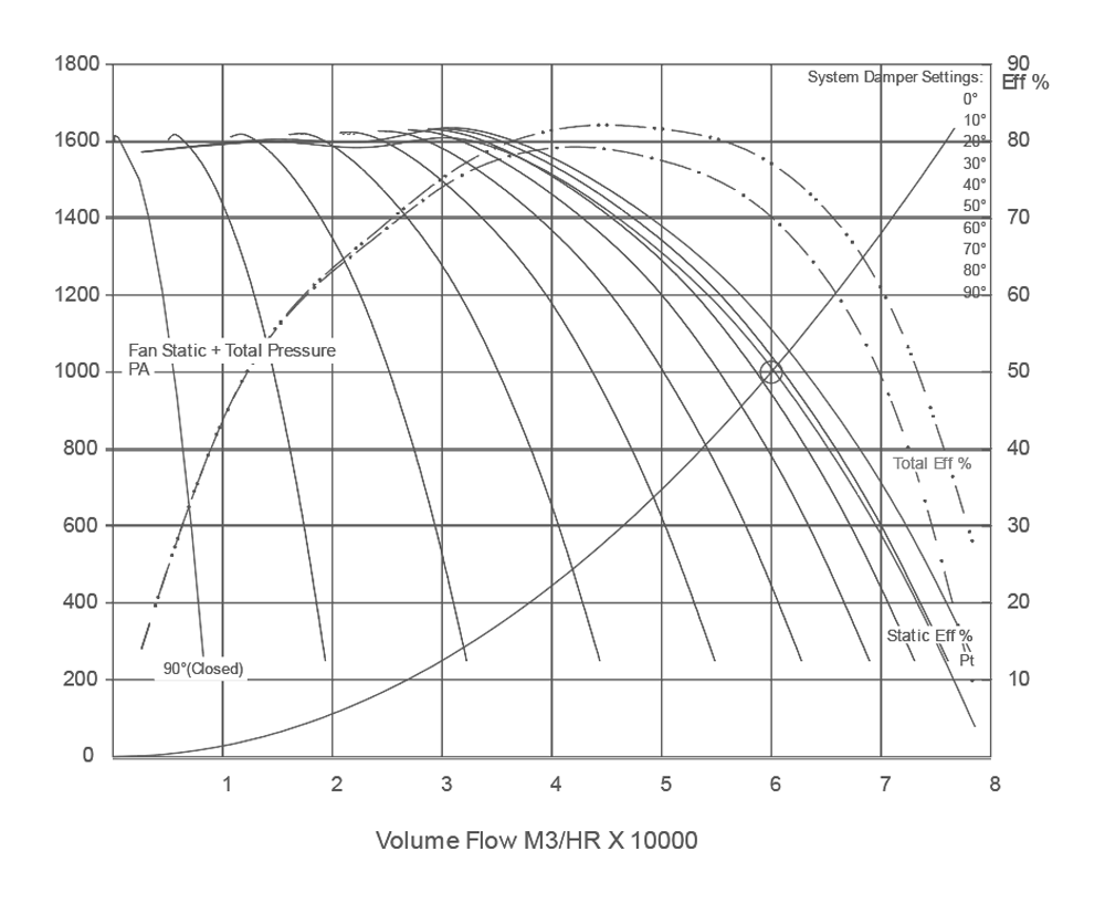 Quạt ly tâm tăng áp hút khói VNS-CF3-N-T
