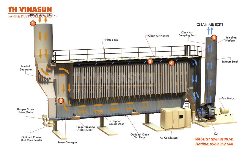 Nguyên lý hoạt động của hệ thống xử lý bụi công nghiệp