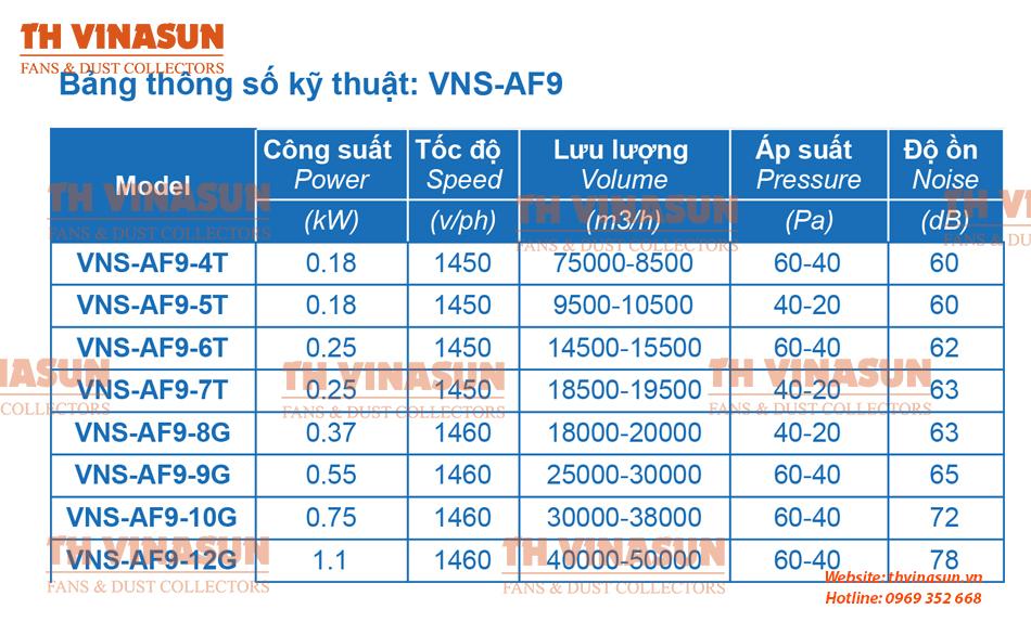 Bàng thông số kỹ thuật quạt thông gió vuông VNS-AF9