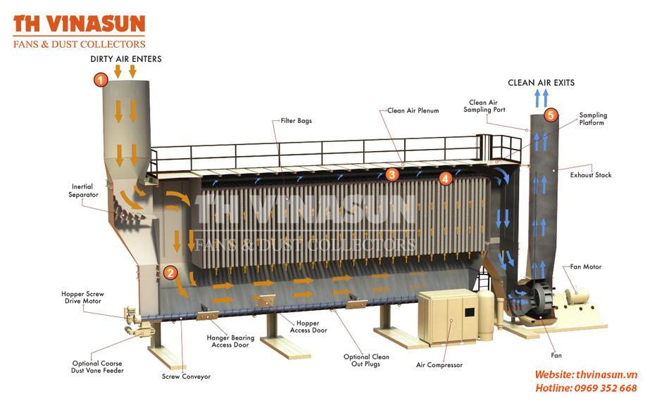 Hệ thống hút bụi gỗ là gì