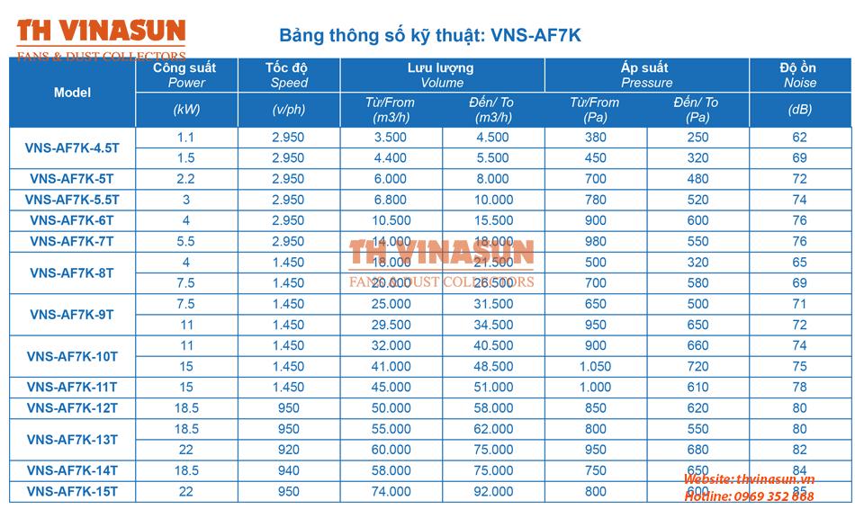 Thông số kỹ thuật quạt hướng trục hút bếp VNS-AF7K