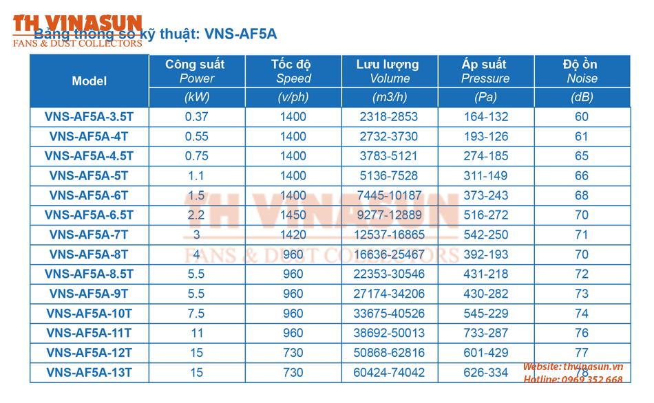 bảng thông số kỹ thuật quạt hướng trục VNS-AF5A