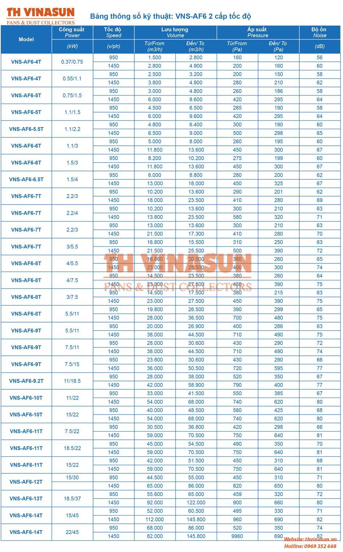 Bảng thông số kỹ thuật quạt hướng trục VNS-AF6
