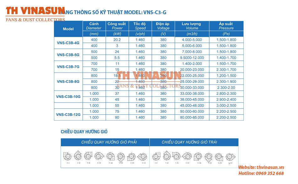 Thông số kỹ thuật quạt ly tâm nồi hơi vns-c3b-g