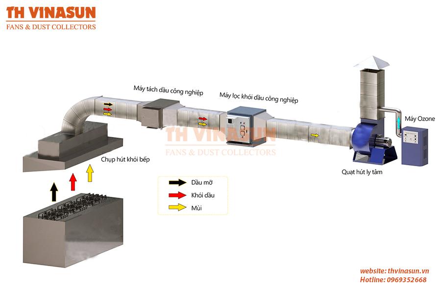 Hệ thống xử lý khói mùi