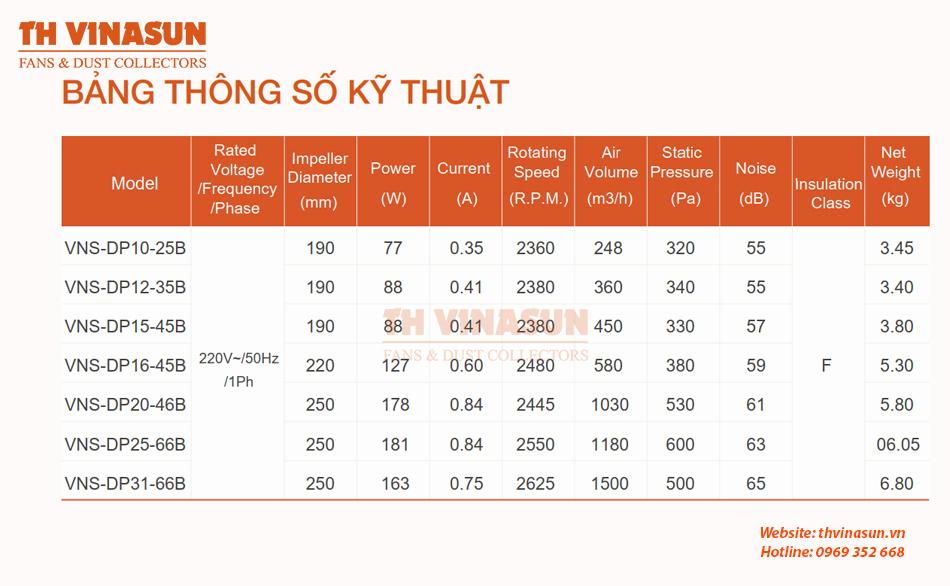 Bảng thông số kỹ thuật quạt hướng trục nối ống VNS-DP