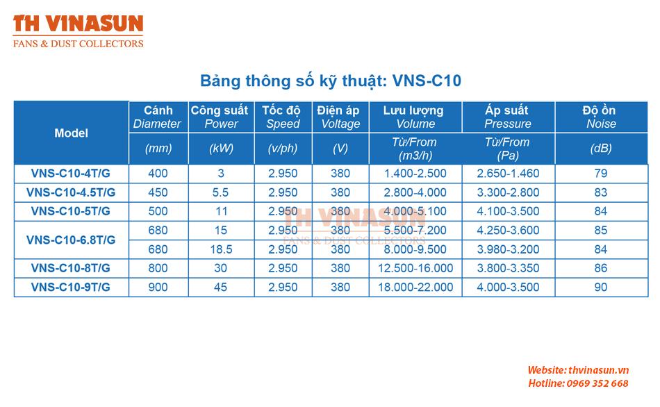 Bảng thông số kỹ thuật quạt ly tâm vận chuyển giấy và bao bì VNS-C10