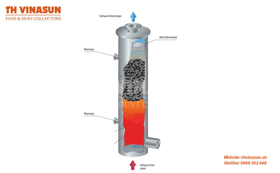 Xử lý khí thải bằng than hoạt tính