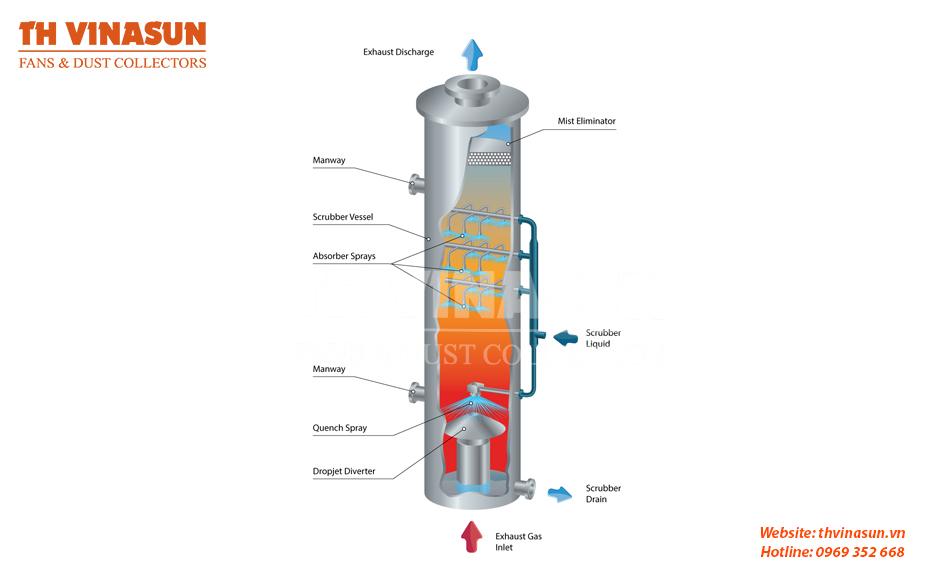 các phương pháp xử lý khí thải